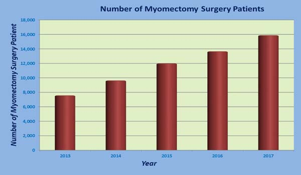 Low Cost Myomectomy Surgery India